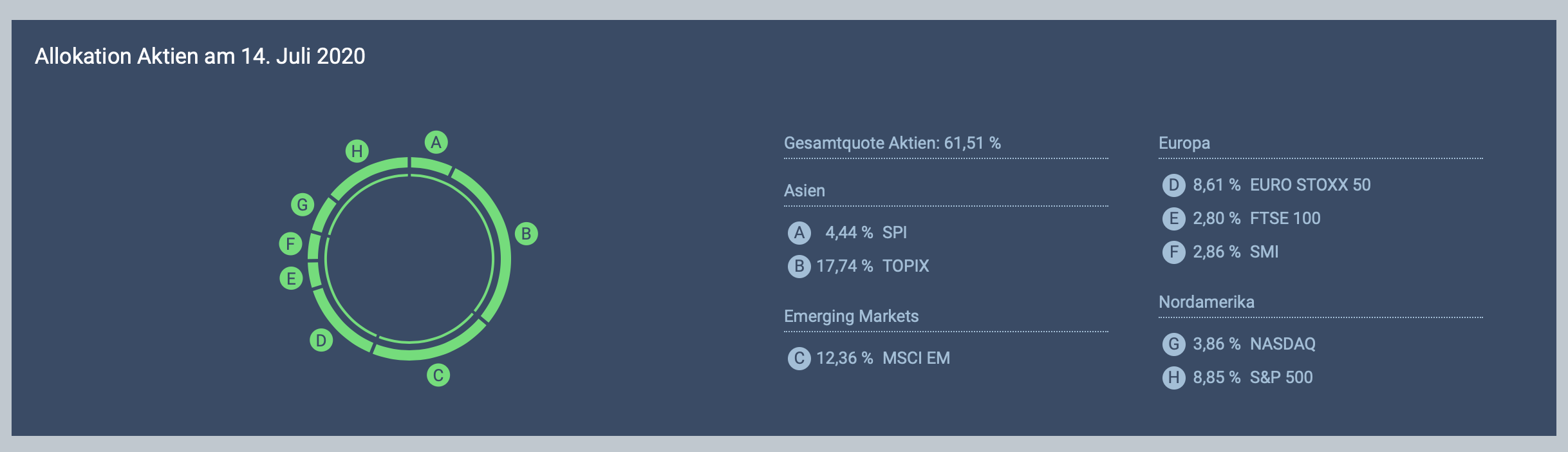 Lampe Dashboard - allocation of shares