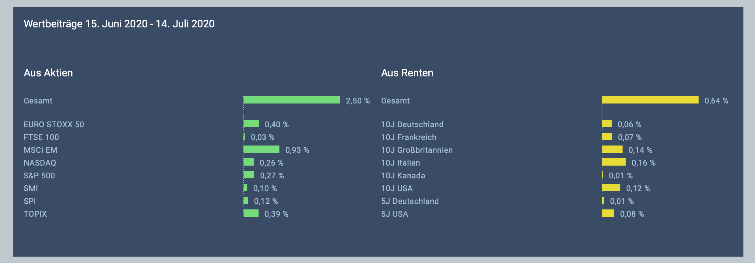 Lampe Dashboard - Results